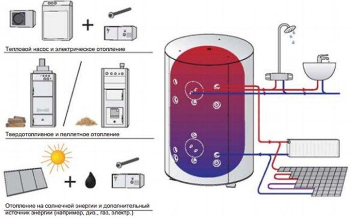 Альтернативное отопление - незаменимый помощник. Рассмотрим его