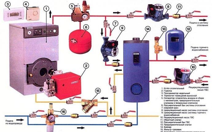 Газовые двухконтурные котлы отопления: турбированные
