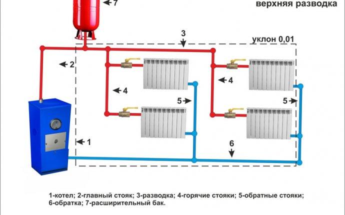 или двухтрубная система отопления частного дома своими руками