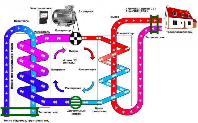 Как работает тепловой насос - _