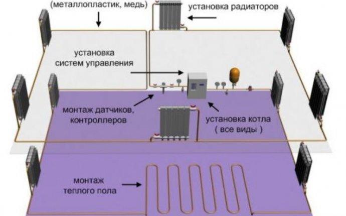 Как сделать отопление в доме, правильный монтаж, устройство