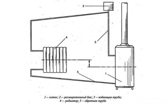 Как сделать расширительный бак для отопления своими руками