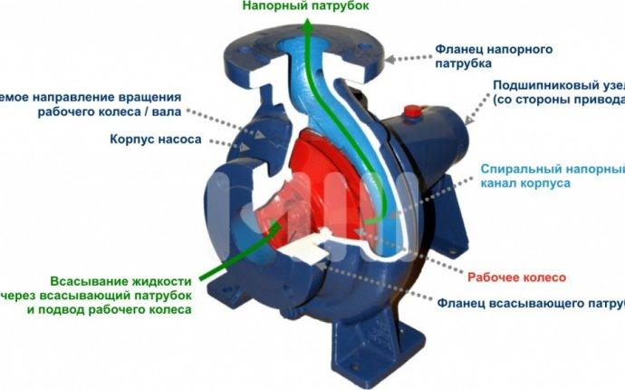 Как выбрать и установить погружной насос для скважины