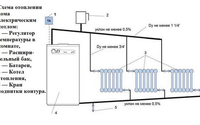 Отопление дома электричеством дешево с помощью новых технологий