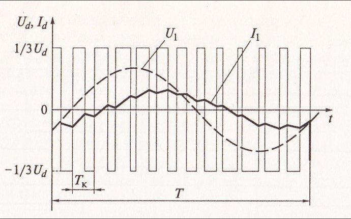 Принцип работы частотного преобразователя. Структурная схема