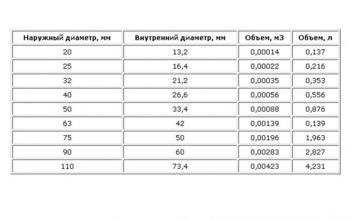 Расчет объема системы отопления: порядок расчета, справочные