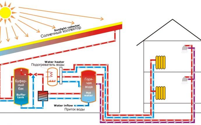 сделать солнечное отопление в своем доме