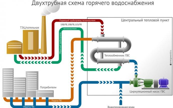 Схема двухтрубной системы отопления: устройство разводки