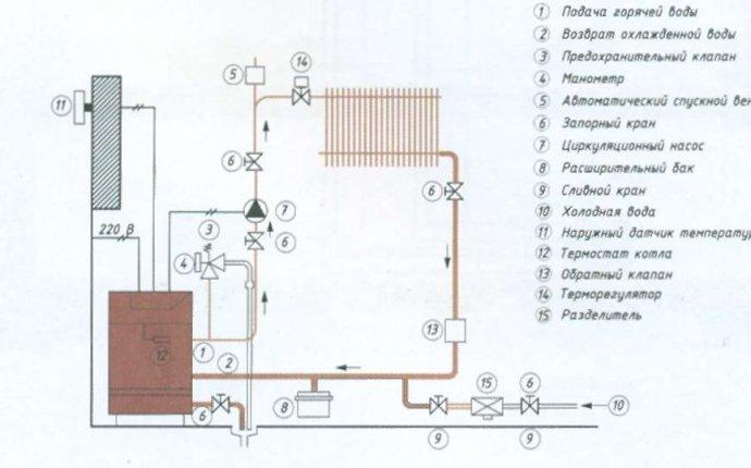 Схема отопления одноэтажного частного дома: особенности и порядок
