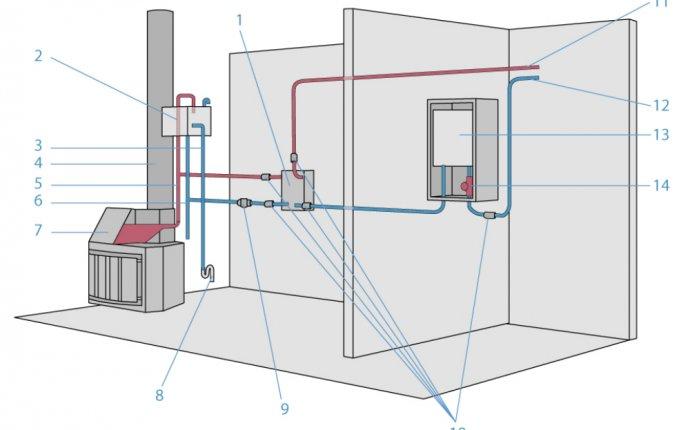 Схемы отопительных систем: какую систему выбрать для камина?