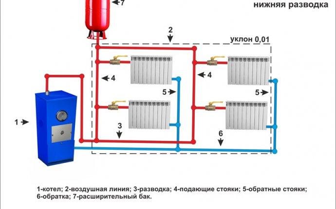 Современные системы отопления частного дома своими руками — Autotronix