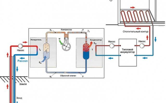 Тепловой насос для отопления своими руками — Вейк-клуб Строгино
