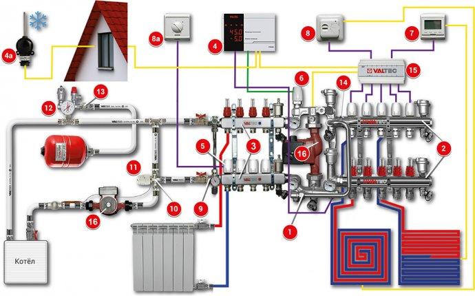VALTEC | Системы отопления (водяное отопление)