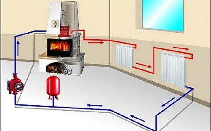 Водяное отопление частного дома - котел или печь на дровах с