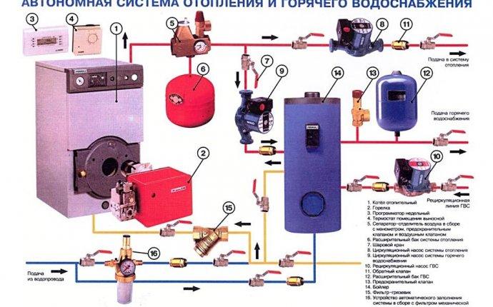 Закрытая автономная система отопления - схема и принцип работы